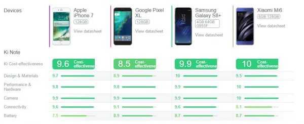 Comparativa de mejores móviles 2017 Calidad/Precio
