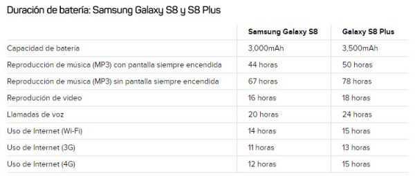 Duracion de bateria S8 y S8 plus