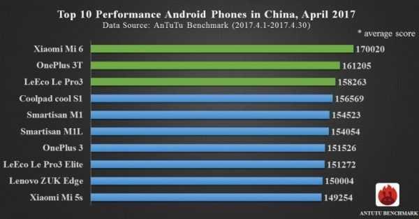 Comparativa mejores smartphones chinos