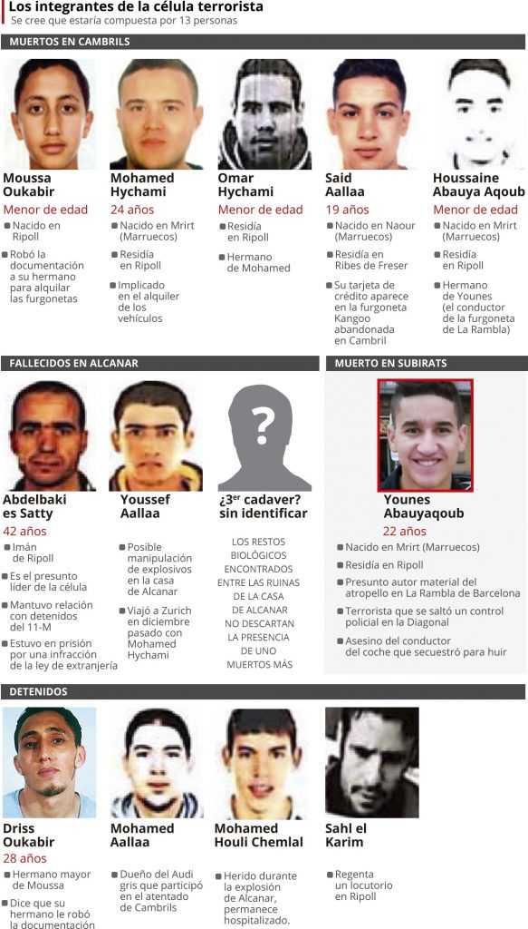 12 Autores atentado de Barcelona